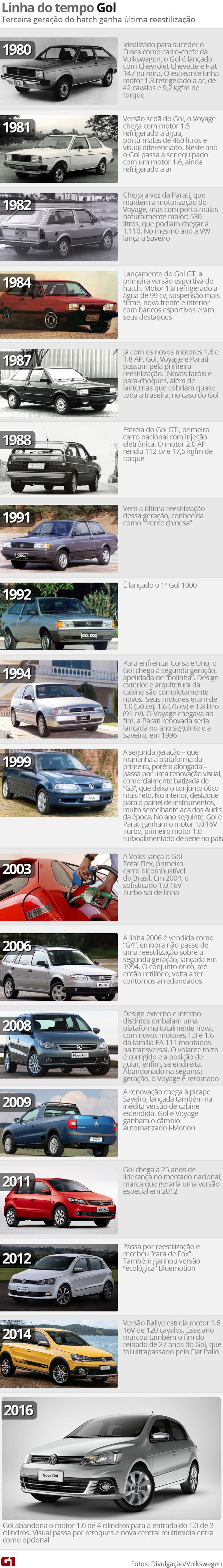 Linha do tempo do Volkswagen Gol — Foto: G1
