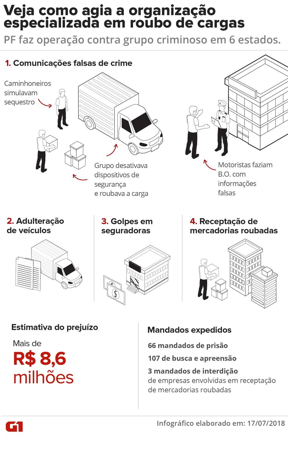 — Foto: Infografia: Karina Almeida/G1