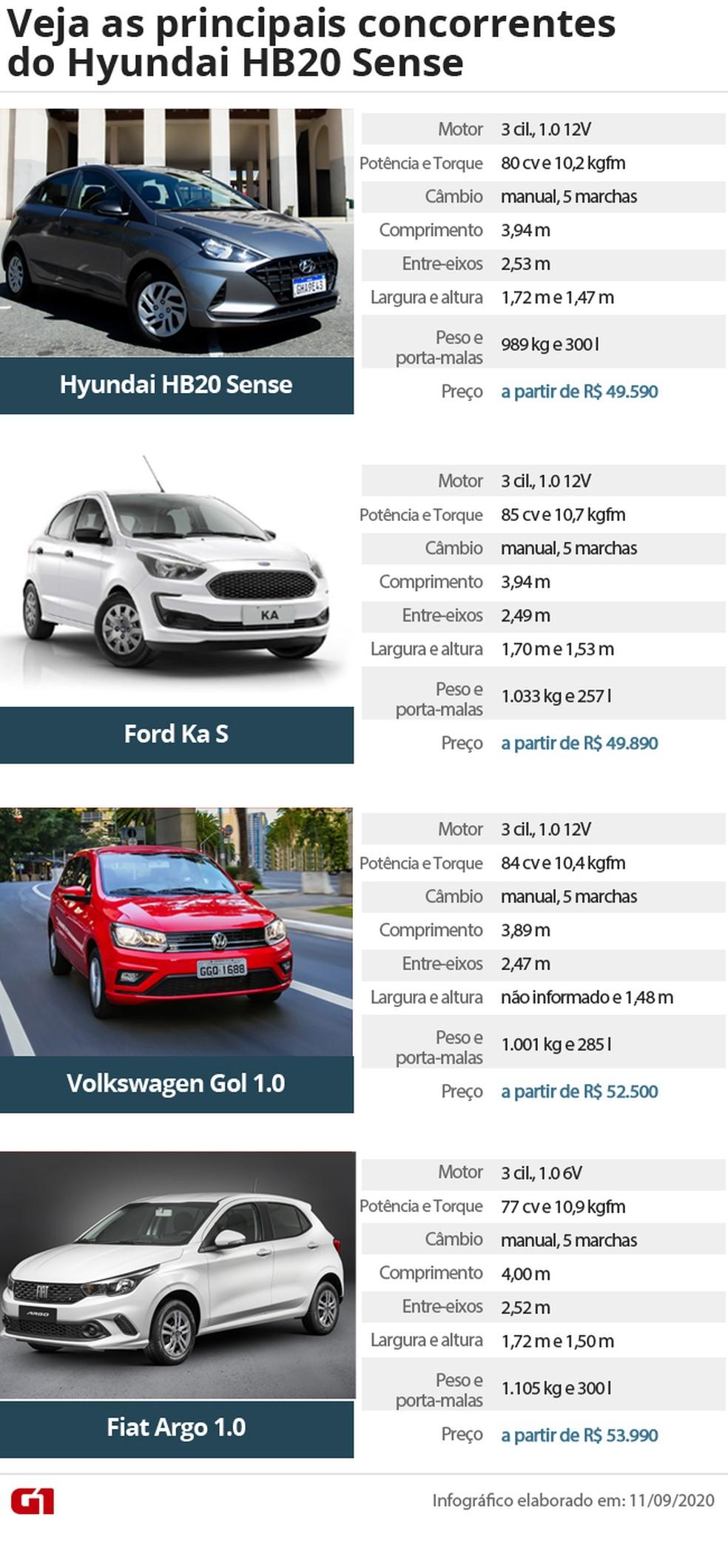 Tabela de concorrentes do Hyundai HB20 — Foto: Celso Tavares/G1 e Divulgação