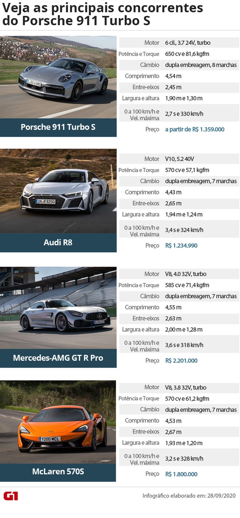 Tabela de concorrentes do Porsche 911 Turbo S — Foto: Divulgação