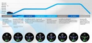 Novo Honda City 2021: versão híbrida estreia com consumo de 27,8 km/l