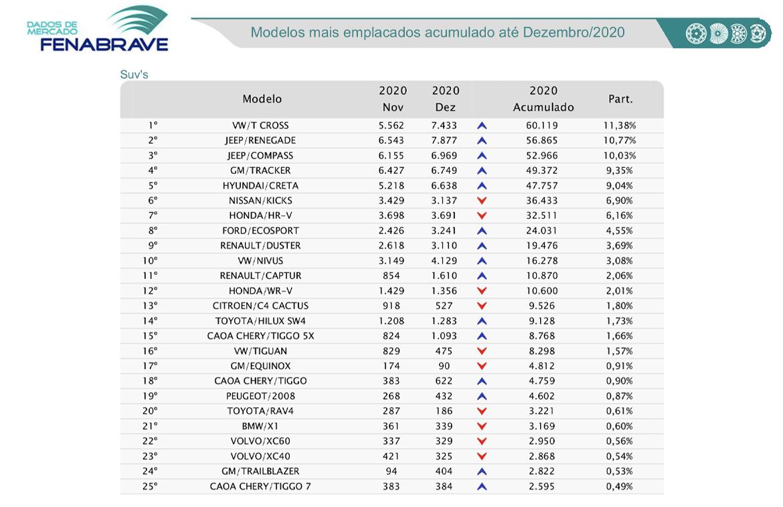 Ranking de emplacamentos SUVs Fenabrave - Dezembro 2020