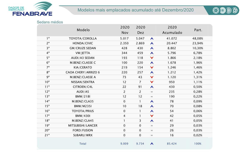 Ranking de emplacamentos sedans medios Fenabrave - Dezembro 2020