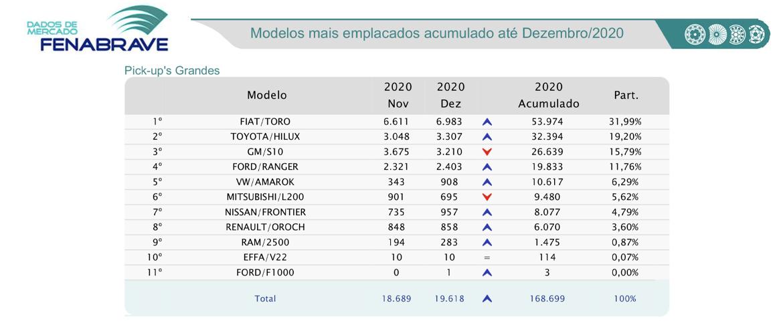 Ranking de emplacamentos picapes grandes Fenabrave - Dezembro 2020