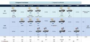 Chevrolet retoma investimentos no Brasil; novas Montana e Spin estão no plano