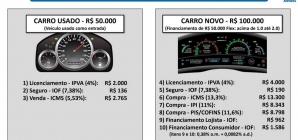 Carro novo ficará mais caro em SP com 2º aumento do ICMS em abril