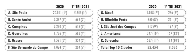 Cidades onde se furta mais carros no Estado de São Paulo