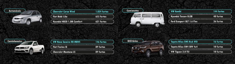 Carros mais furtados em 2020 no Estado de São Paulo