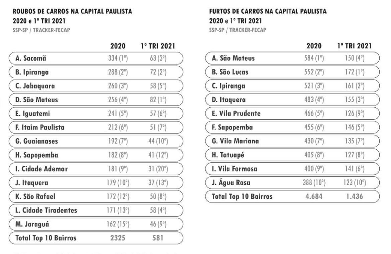 Bairros onde há mais furtos e roubos de carros em São Paulo