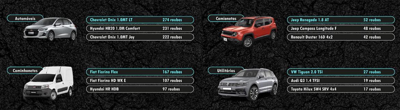 Carros mais roubados em 2020 no Estado de São Paulo